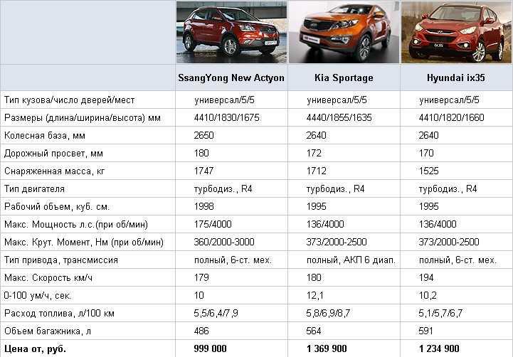 Экстерьер и интерьер Volkswagen ID3 технические и эксплуатационные характеристики багажник электродвигатели комплектации стоимость в Европе плюсы и минусы