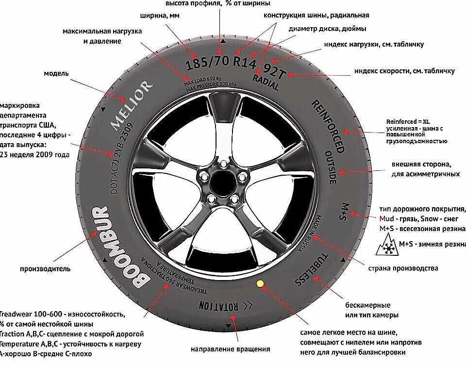 Цветные метки на шинах. что означают и для чего нужны? | автоблог