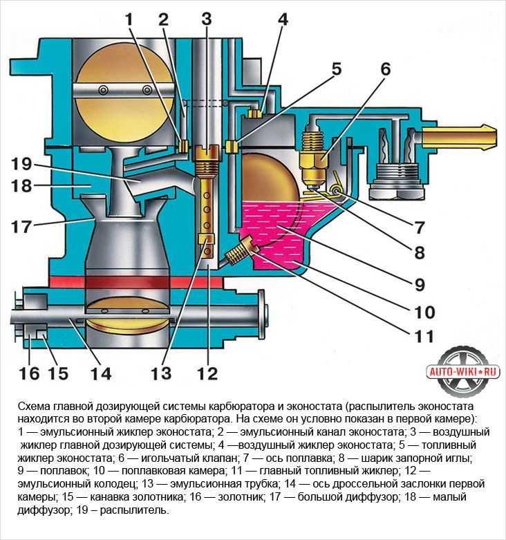 Устройство системы холостого хода карбюратора 21073 солекс   twokarburators.ru