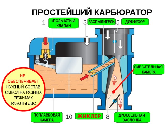 Что такое автомобильный карбюратор?
