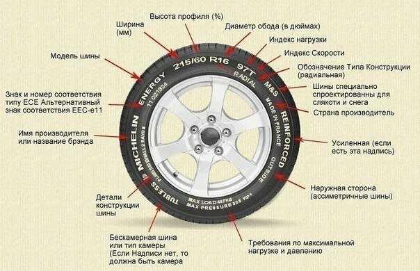 Что означают желтые и красные точки на шинах
