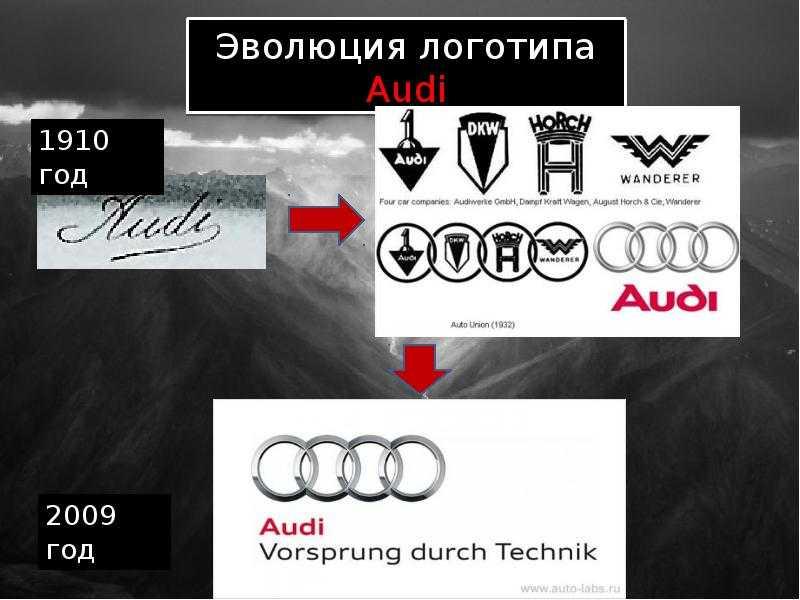 История компании audi