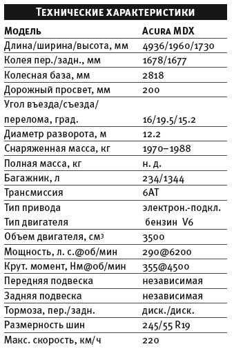 Акура мдх 2020 – фото и цена новой модели acura mdx