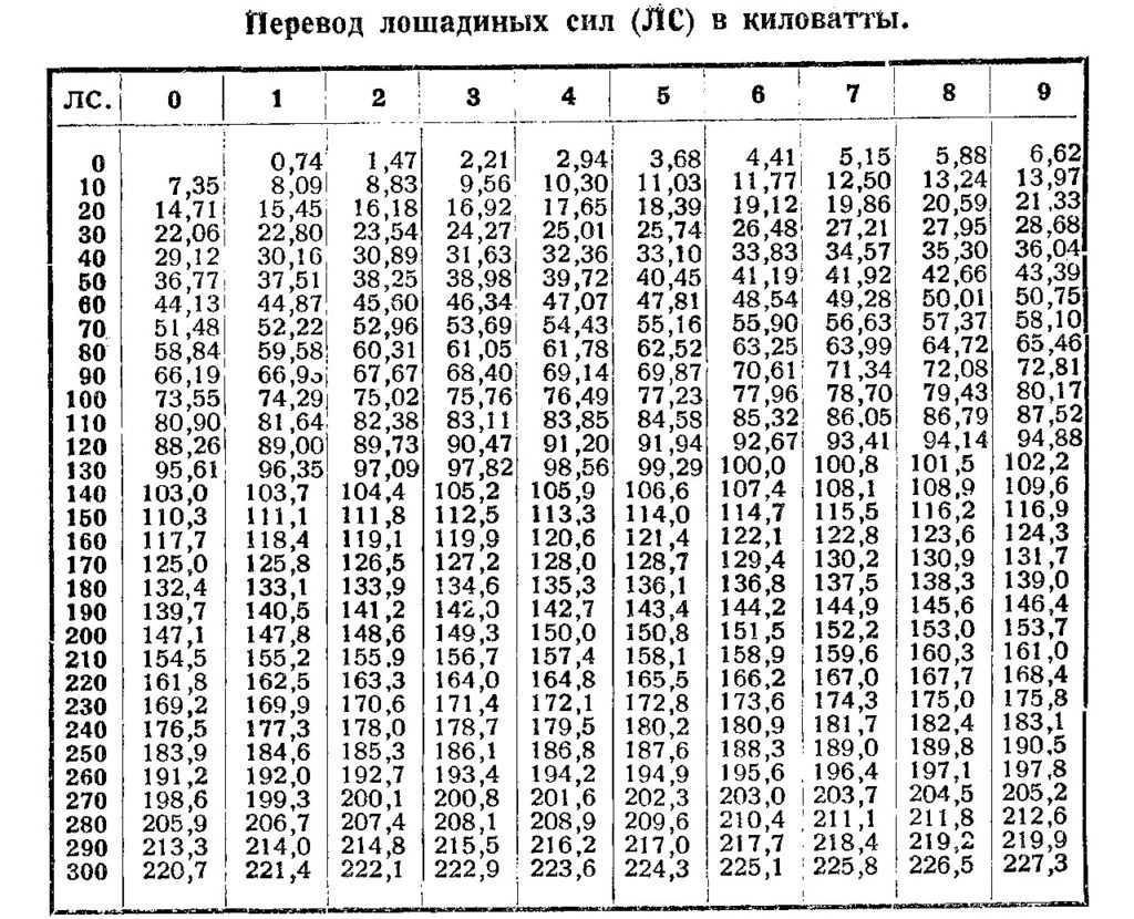 Калькулятор расчета мощности двигателя автомобиля