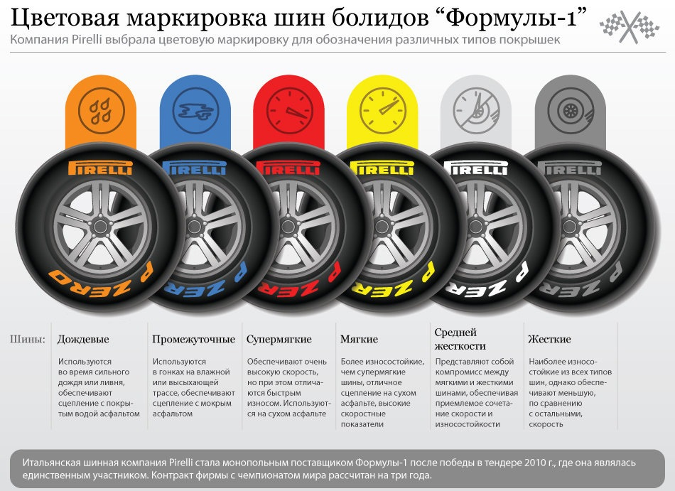 Что означают цветные полосы на шинах