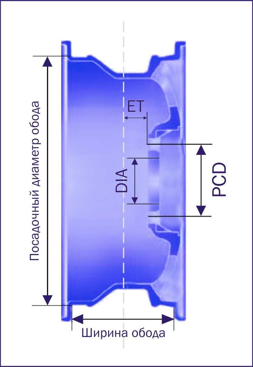 Как узнать размер диска колеса, маркировка и параметры дисков