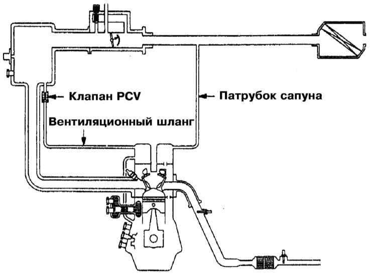 Как осуществляется закрытая вентиляция картера двигателя Что необходимо знать об этой системе и какие проблемы могут возникнуть