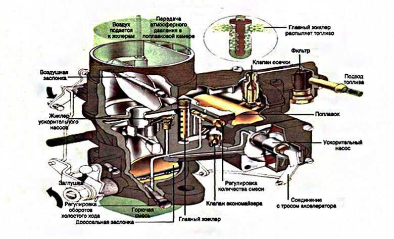 Схемы карбюратора 2105, 2107   twokarburators.ru
