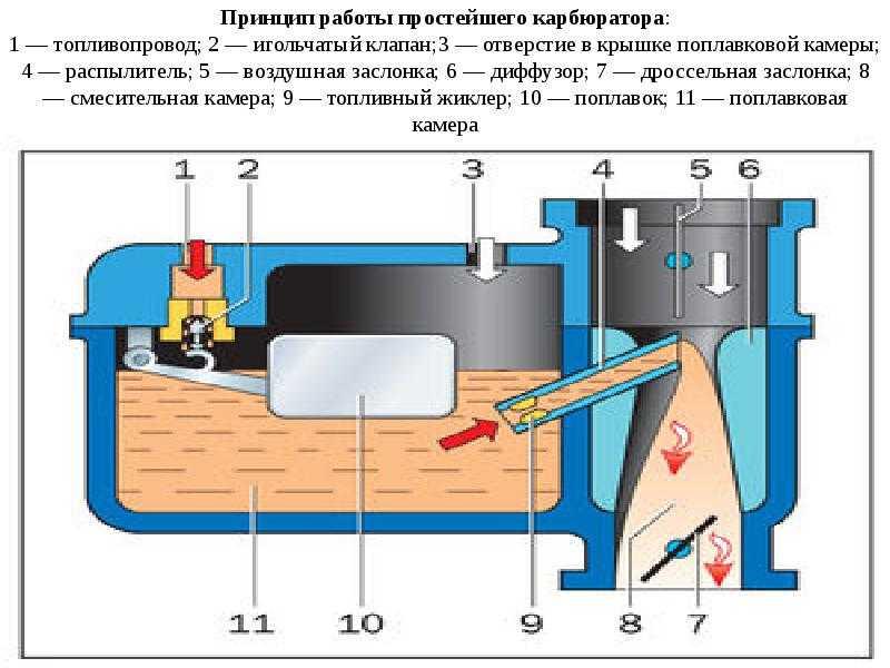 Разборка карбюратора 2105. 2107 озон   twokarburators.ru