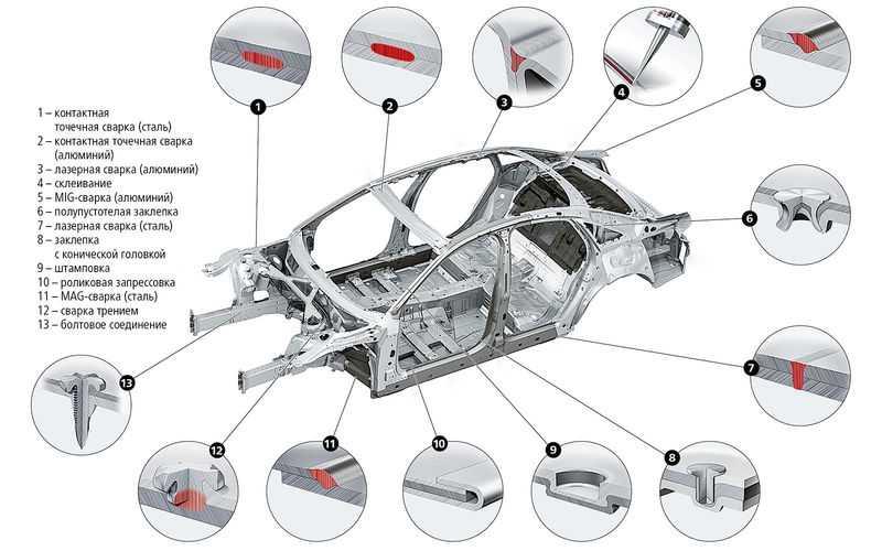 Из чего состоит машина: основные части автомобиля