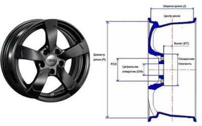 Маркировка колёсных дисков и её расшифровка