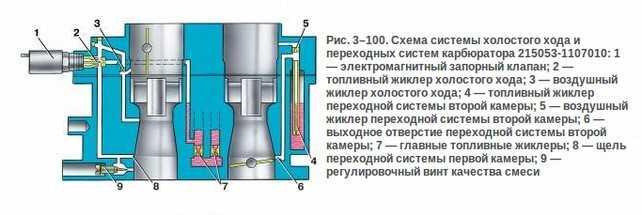 Устройство принцип работы КХХ на карбюраторных инжекторных и дизельных двигателях основные виды
