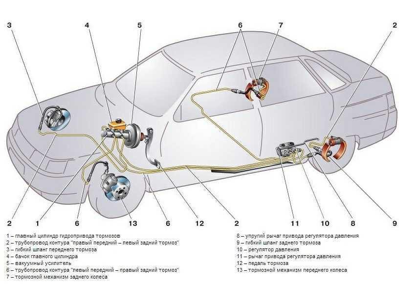 Как прокачивать тормоза на ваз-2110: последовательность. тормозная система ваз-2110 :: syl.ru