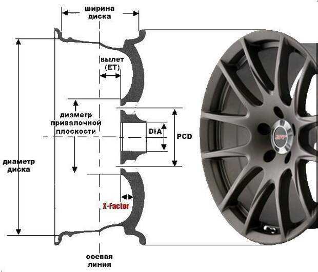 О маркировке дисков на авто – расшифровка информации на колесном диске