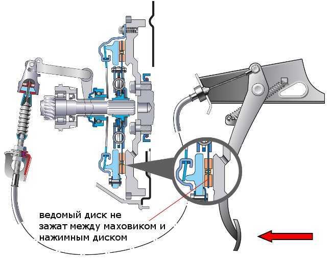 Как выжимать сцепление и как оно работает, упражнения   блог автолюбителя