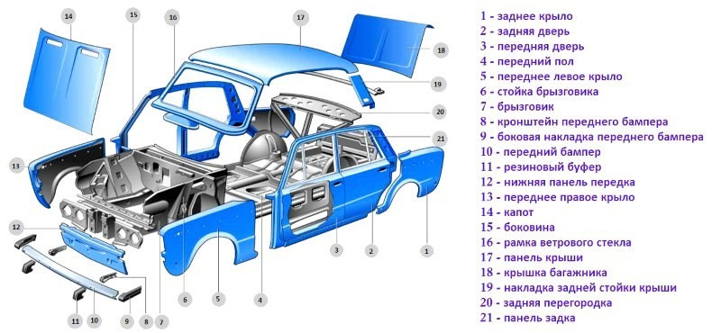 Автомобиль состоит из тех же основных частей что и сто лет назад – это кузов шасси и двигатель Давайте подробнее рассмотрим из чего состоит автомобиль