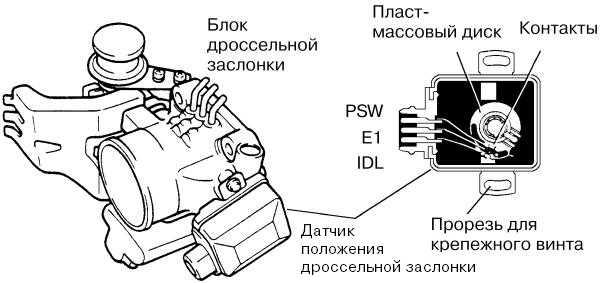 Ваз 2110 проверка дпдз мультиметром