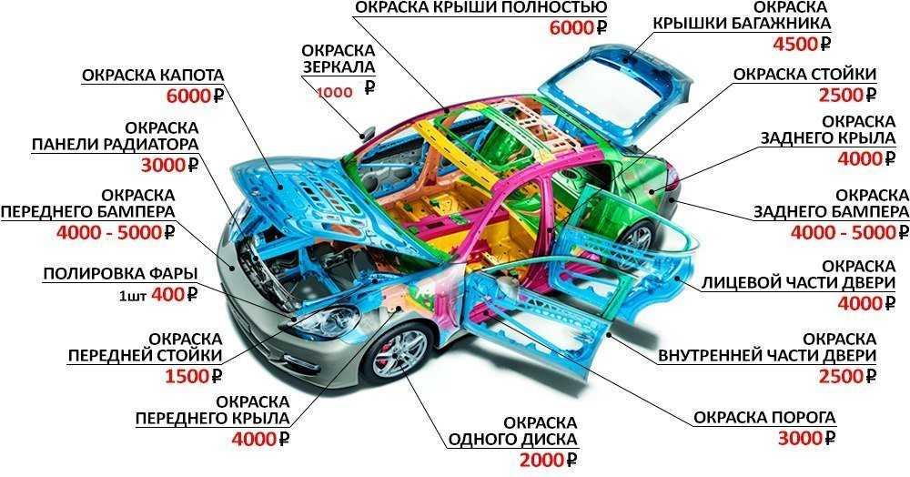 Устройство автомобиля для начинающих водителей. общее и техническое устройство автомобиля