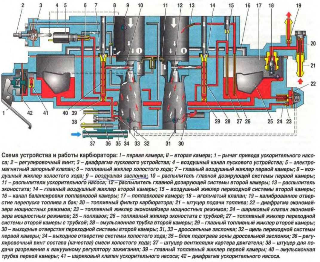 Тарировочные карбюратора 2107-1107010, 2107-1107010-20 озон   twokarburators.ru