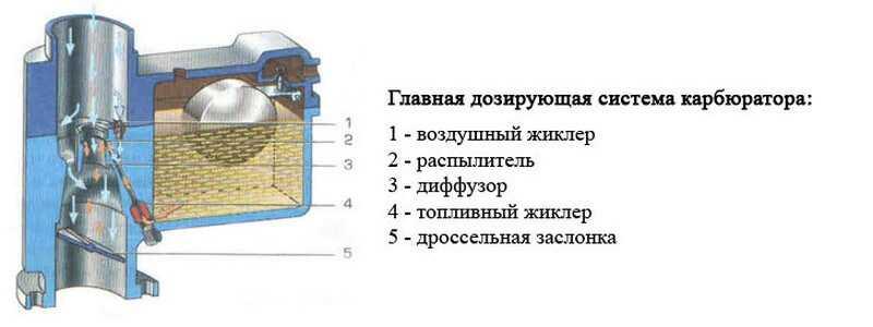 Жиклеры карбюратора озон 2105, 2107   twokarburators.ru