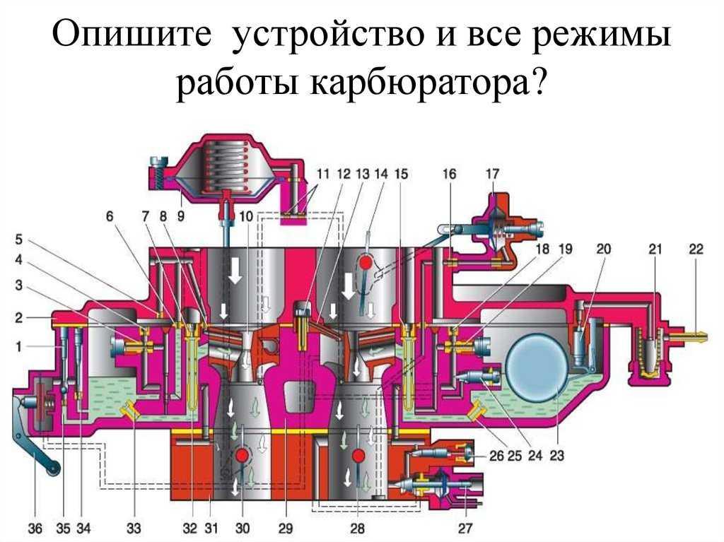 Основные системы и устройства карбюратора солекс   twokarburators.ru