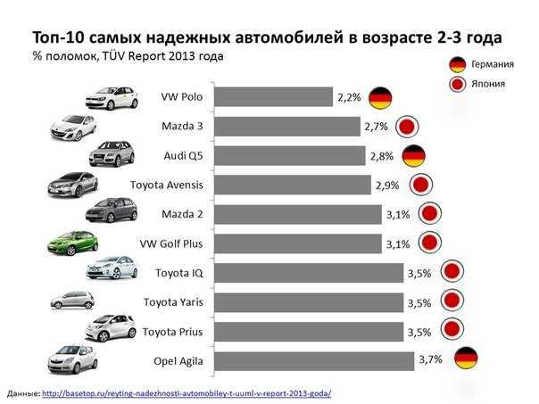 Лучшие автомобили по соотношению цена-качество в 2020 году