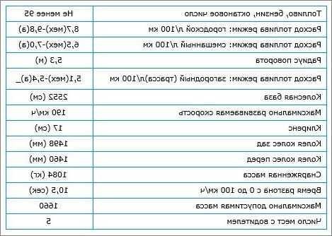 Комплектации фольксваген мультивен: технические характеристики